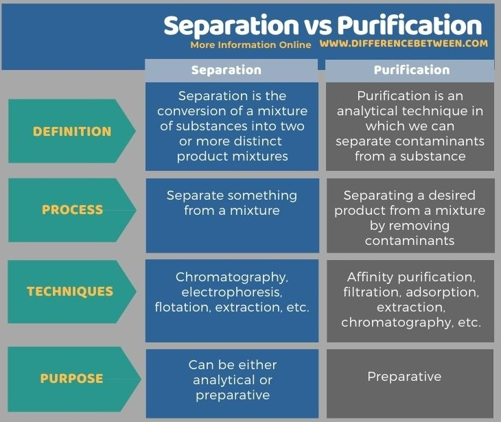 Difference Between Separation and Purification in Tabular Form