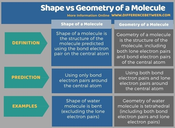 Difference Between Shape and Geometry of a Molecule in Tabular Form