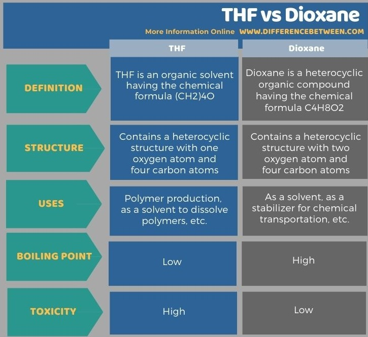 Difference Between THF and Dioxane in Tabular Form