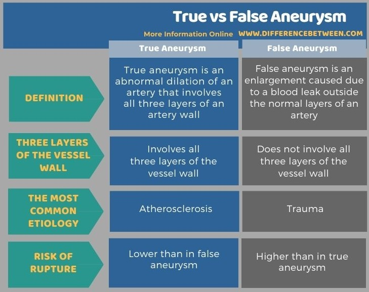 Difference Between True and False Aneurysm in Tabular Form