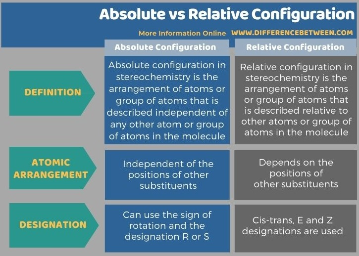 Difference Between Absolute and Relative Configuration in Stereochemistry in Tabular Form