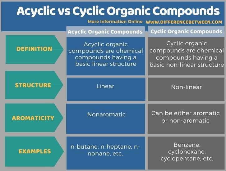 Difference Between Acyclic and Cyclic Organic Compounds in Tabular Form