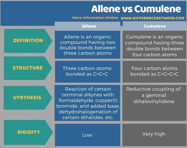 Difference Between Allene and Cumulene in Tabular Form