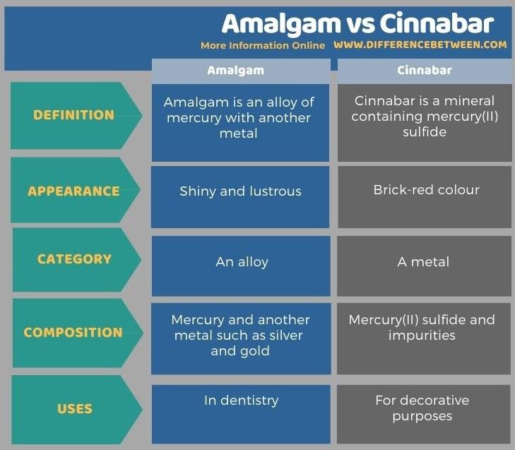 Difference Between Amalgam and Cinnabar in Tabular Form