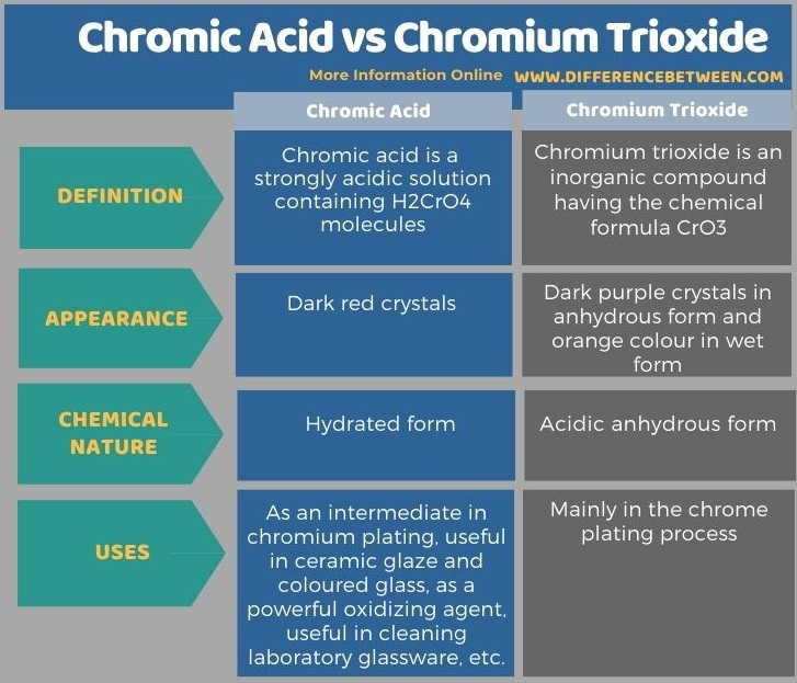 Difference Between Chromic Acid and Chromium Trioxide in Tabular Form