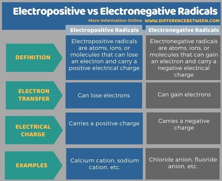 Difference Between Electropositive and Electronegative Radicals in Tabular Form