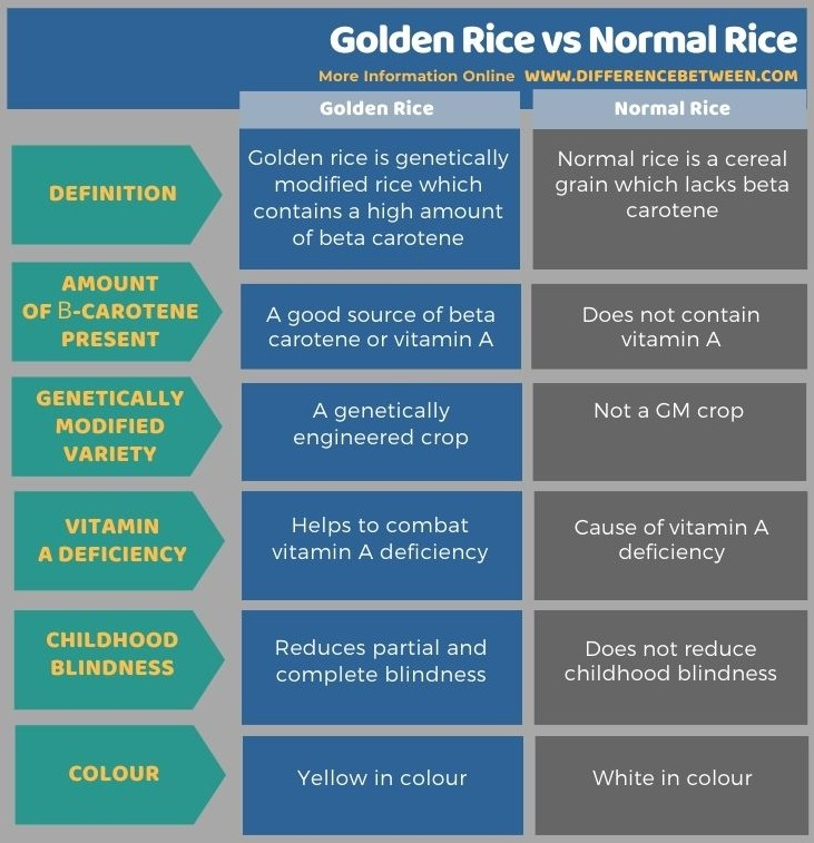 Difference Between Golden Rice and Normal Rice in Tabular Form