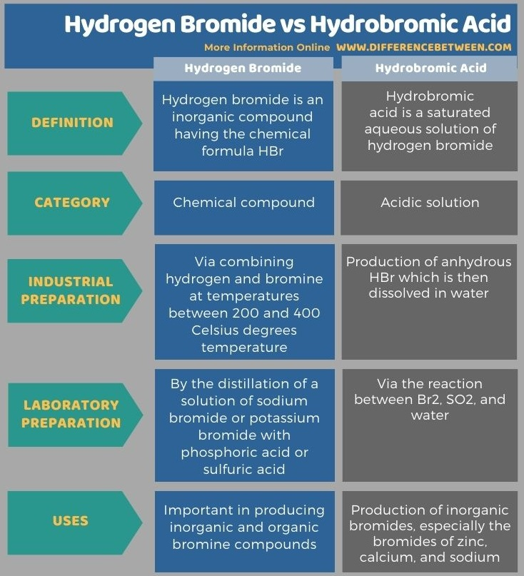 Key Difference - Hydrogen Bromide vs Hydrobromic Acid in Tabular Form
