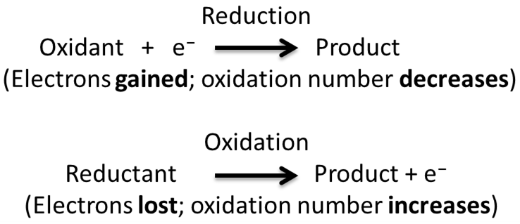 Difference Between Intramolecular Redox and Disproportionate Redox Reaction