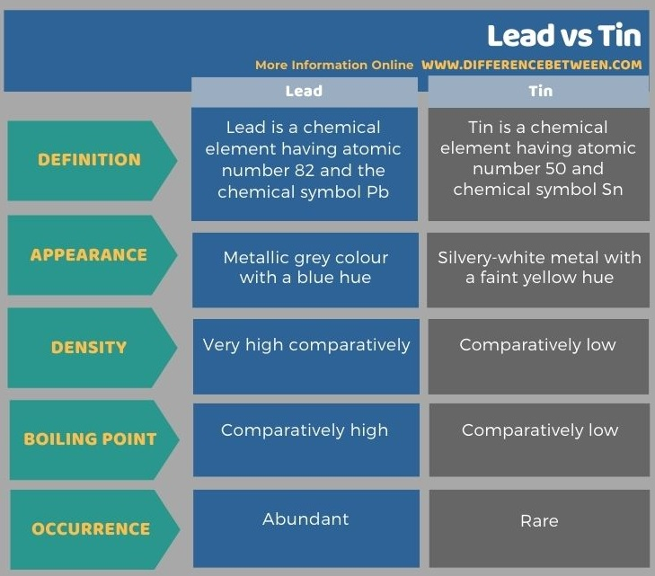 Difference Between Lead and Tin in Tabular Form