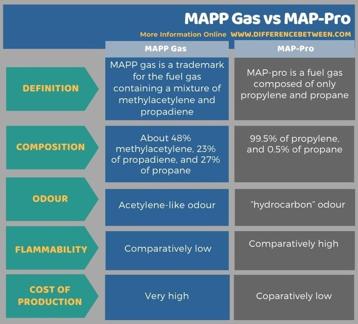 Difference Between MAPP Gas and MAP-Pro in Tabular Form