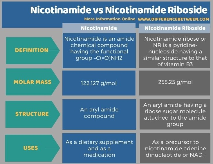 Difference Between Nicotinamide and Nicotinamide Riboside in Tabular Form
