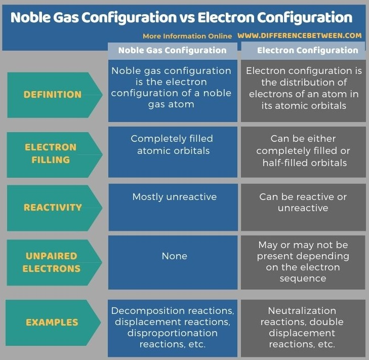 Difference Between Noble Gas Configuration and Electron Configuration in Tabular Form
