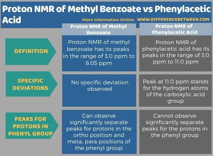Difference Between Proton NMR of Methyl Benzoate and Phenylacetic Acids in Tabular Form