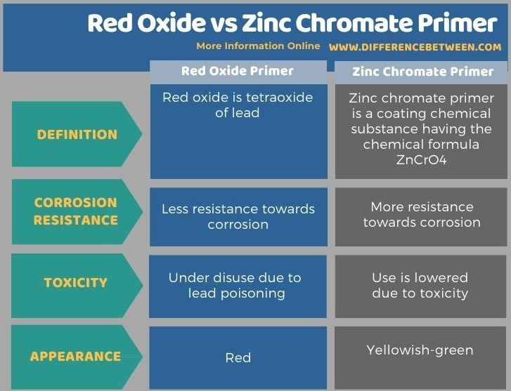 Difference Between Red Oxide and Zinc Chromate Primer - Tabular Form