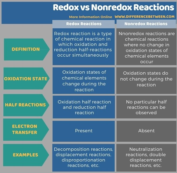 Difference Between Redox and Nonredox Reactions in Tabular Form