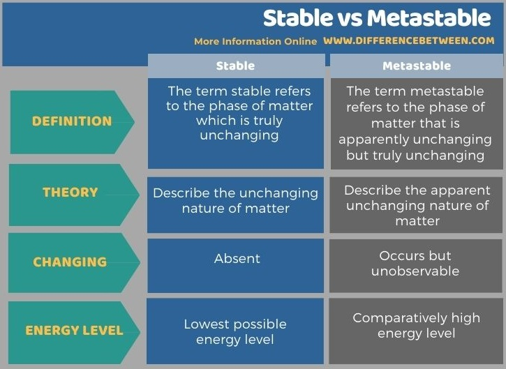 Difference Between Stable and Metastable in Tabular Form