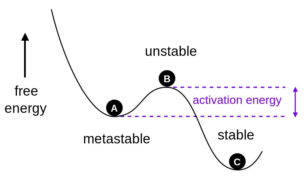 Key Difference - Stable vs Metastable