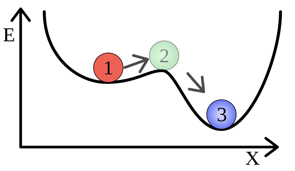 Difference Between Stable and Metastable