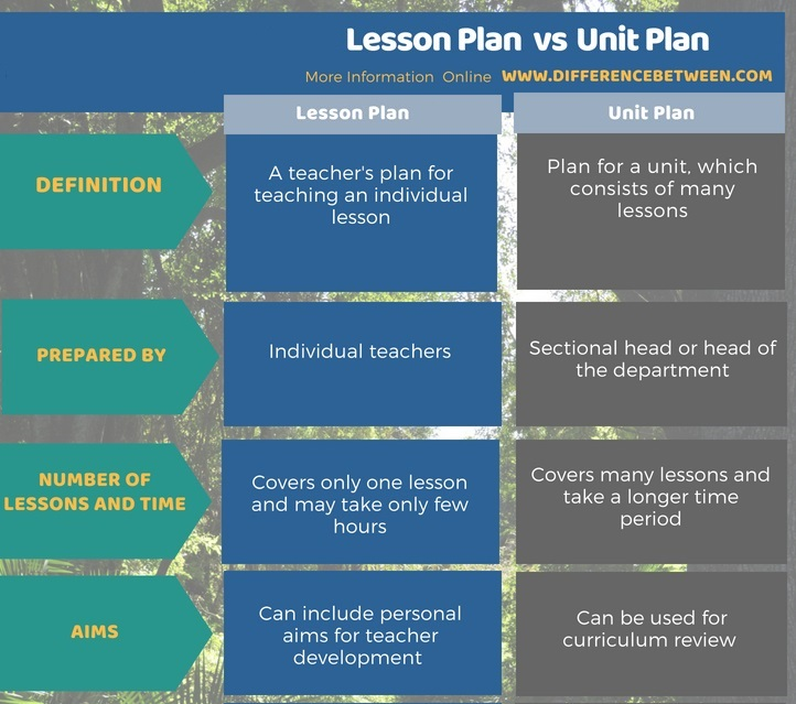 Difference Between Unit Plan and Lesson Plan in Tabular Form