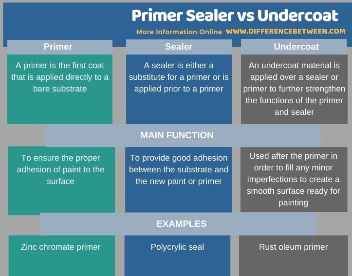 Difference Between Primer Sealer and Undercoat in Tabular Form