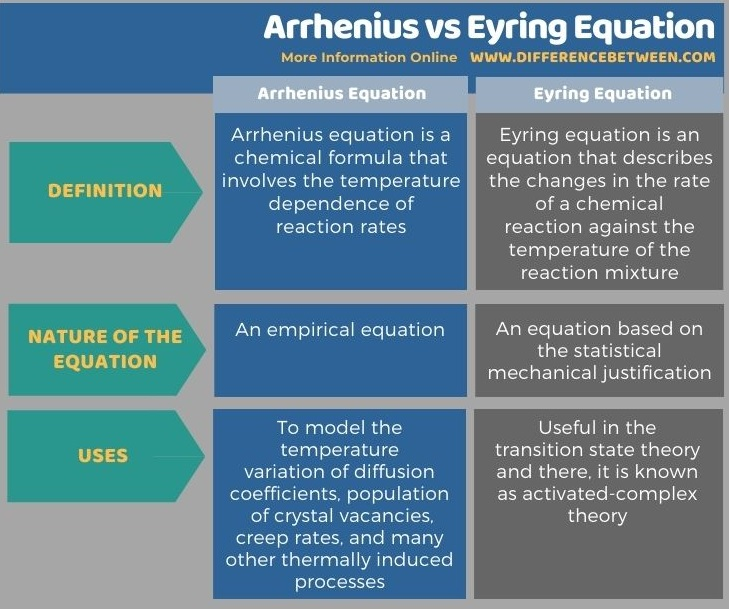 Difference Between Arrhenius and Eyring Equation in Tabular Form
