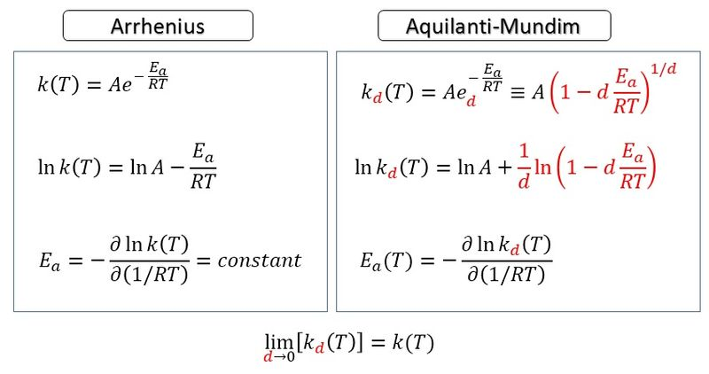 Difference Between Arrhenius and Eyring Equation
