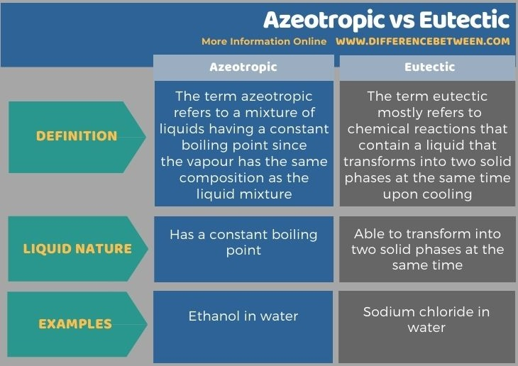 Difference Between Azeotropic and Eutectic in Tabular Form