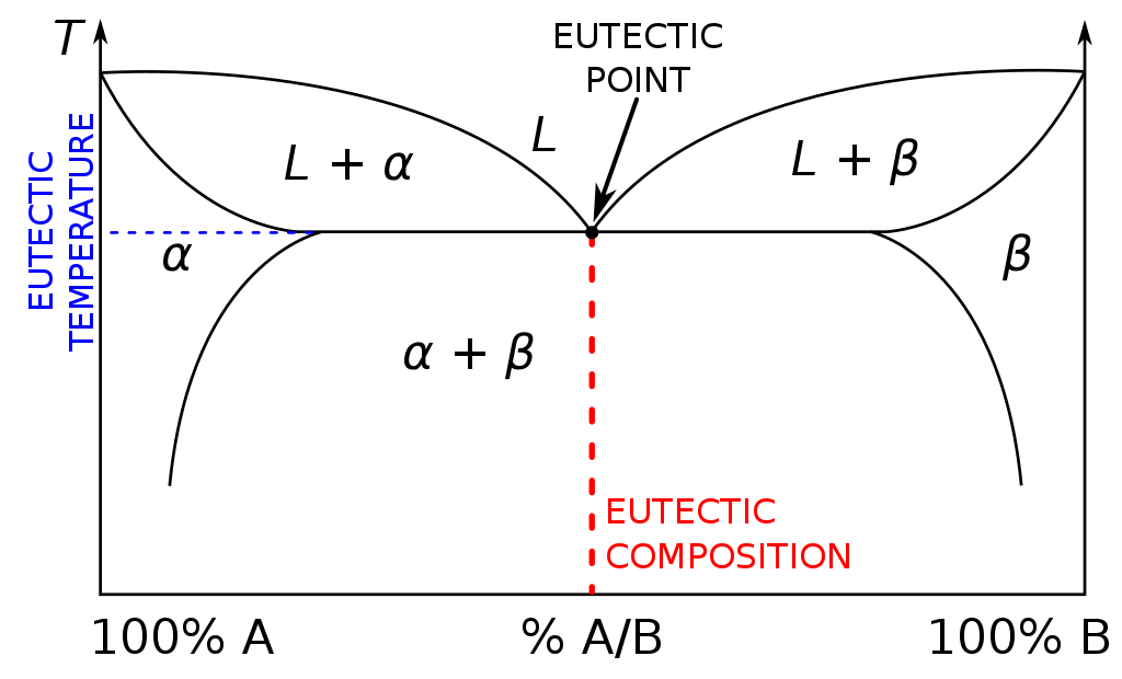 Key Difference - Azeotropic vs Eutectic