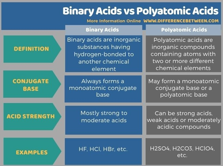Difference Between Binary Acids and Polyatomic Acids in Tabular Form