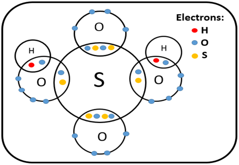Difference Between Binary Acids and Polyatomic Acids