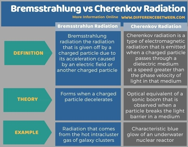 Difference Between Bremsstrahlung and Cherenkov Radiation in Tabular Form