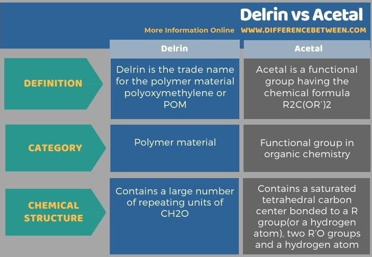Difference Between Delrin and Acetal in Tabular Form