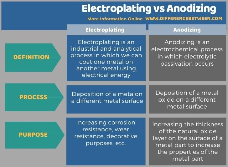 Difference Between Electroplating and Anodizing in Tabular Form