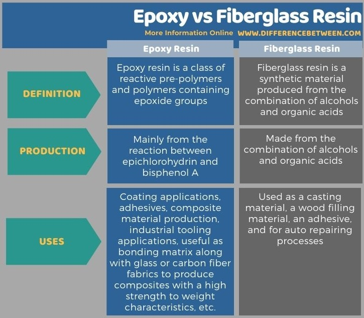 Difference Between Epoxy and Fiberglass Resin in Tabular Form
