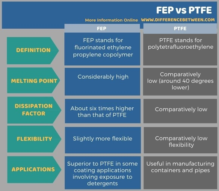 Difference Between FEP and PTFE in Tabular Form