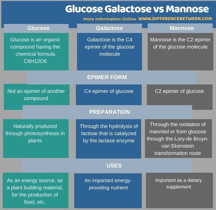 Difference Between Glucose Galactose and Mannose in Tabular Form