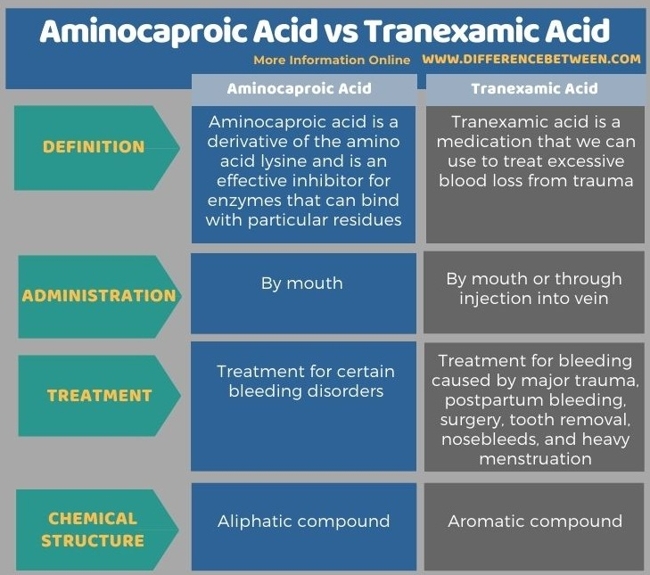 Difference Between Aminocaproic Acid and Tranexamic Acid in Tabular Form