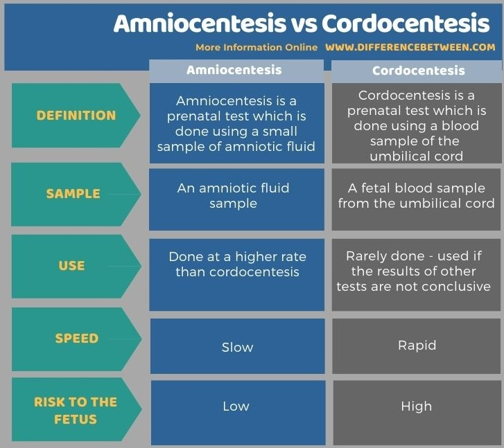 Difference Between Amniocentesis and Cordocentesis in Tabular Form