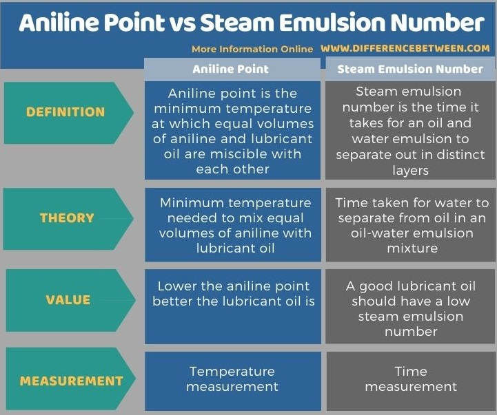 Difference Between Aniline Point and Steam Emulsion Number in Tabular Form
