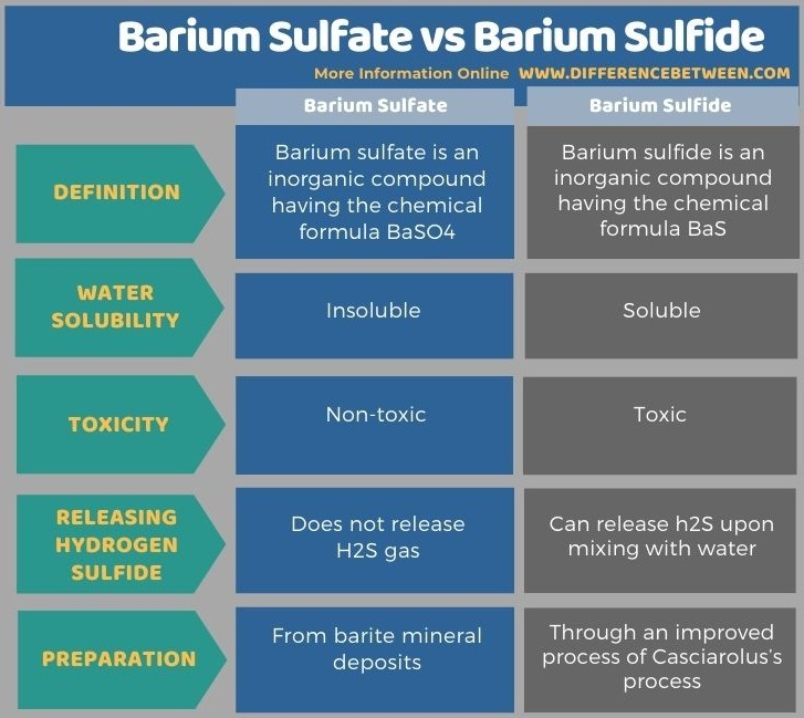 Difference Between Barium Sulfate and Barium Sulfide in Tabular Form