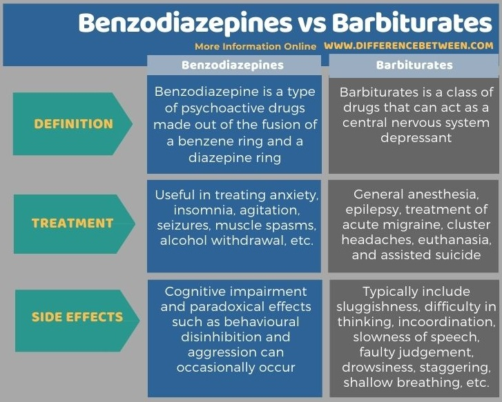 Difference Between Benzodiazepines and Barbiturates in Tabular Form