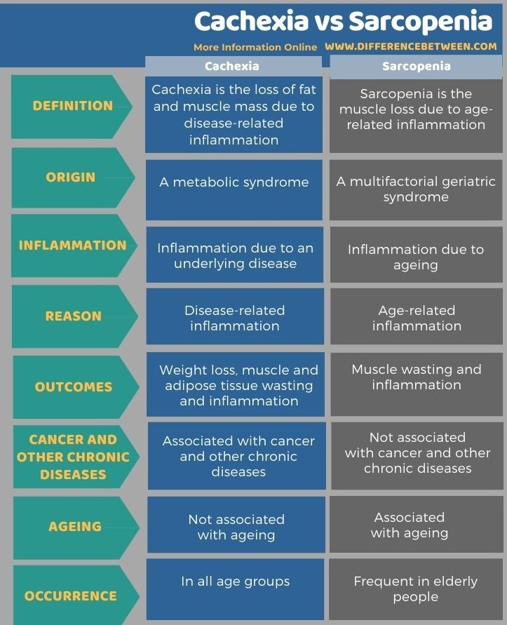 Difference Between Cachexia and Sarcopenia in Tabular Form