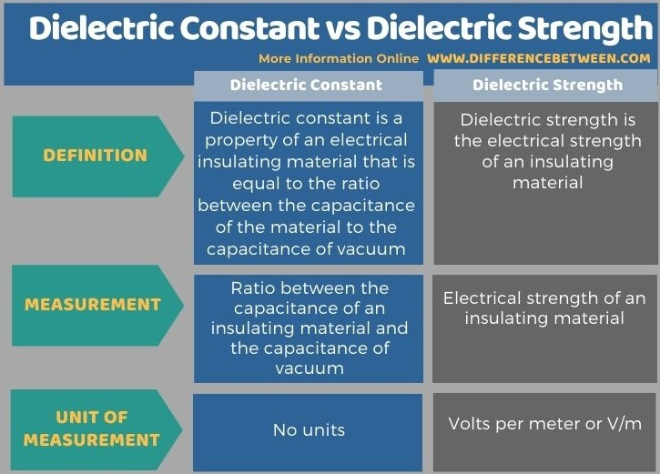 Difference Between Dielectric Constant and Dielectric Strength in Tabular Form