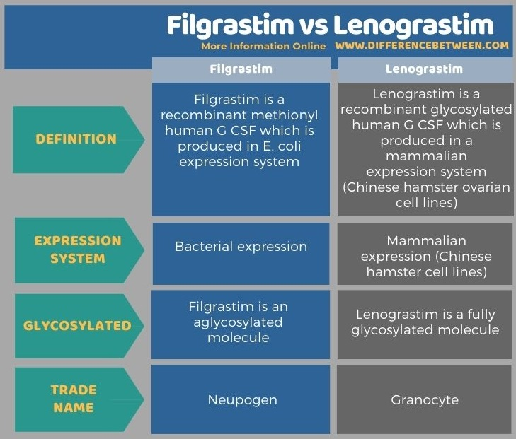 Difference Between Filgrastim and Lenograstim in Tabular Form