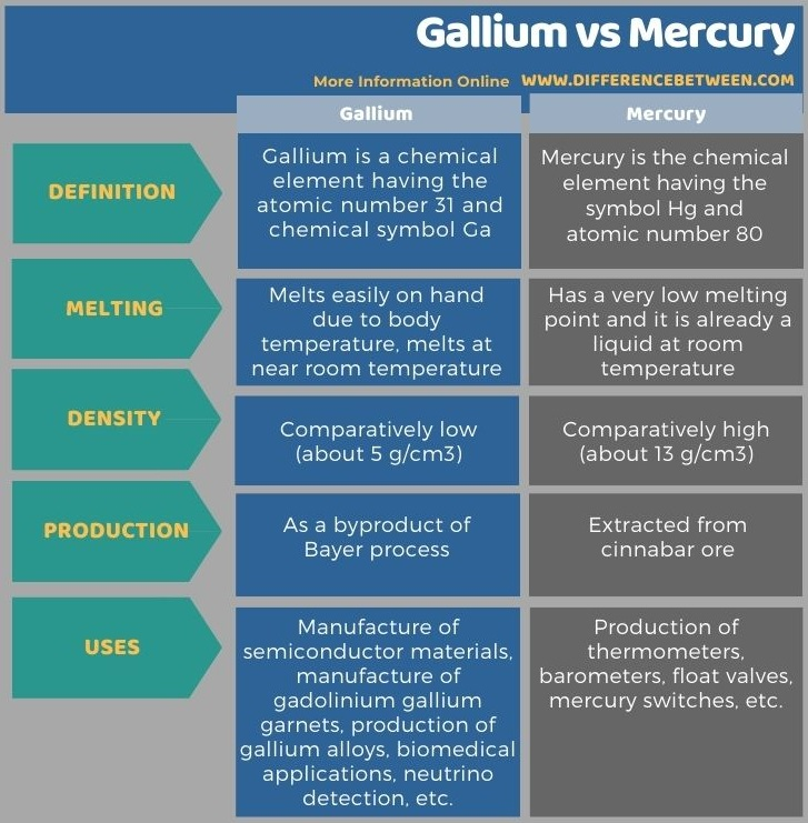 Difference Between Gallium and Mercury in Tabular Form