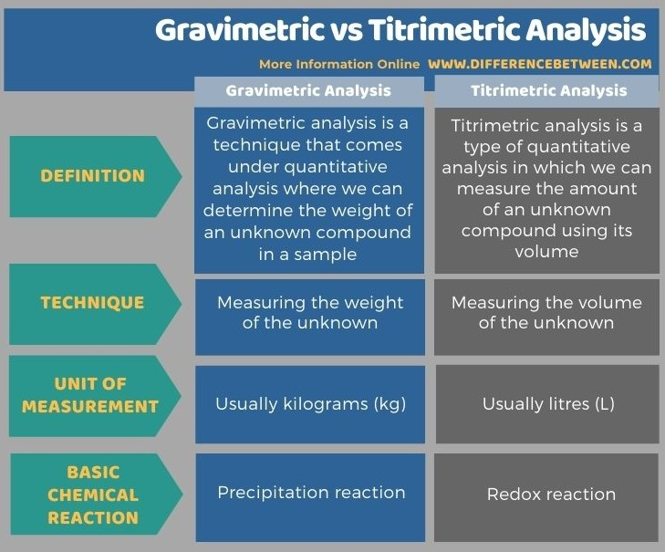 Difference Between Gravimetric and Titrimetric Analysis in Tabular Form