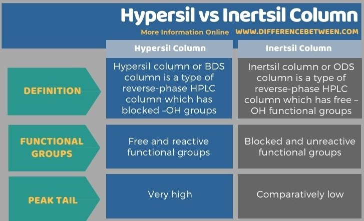 Difference Between Hypersil and Inertsil Column in Tabular Form