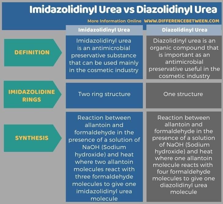 Difference Between Imidazolidinyl Urea and Diazolidinyl Urea in Tabular Form