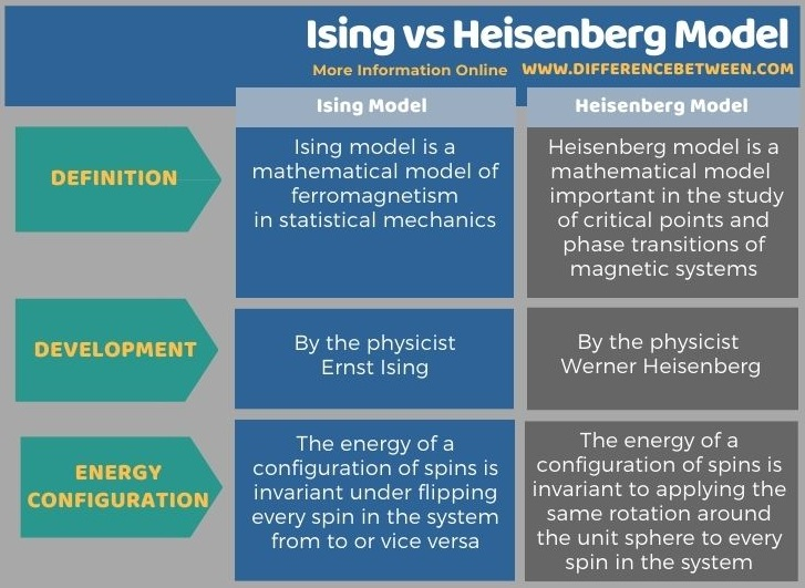 Difference Between Ising and Heisenberg Model in Tabular Form